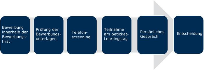 bewerbungsprozess-lehre-oeticket-15-3